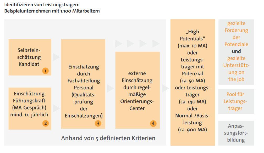 171114_Identif.Binden_Leistungstraeger-4